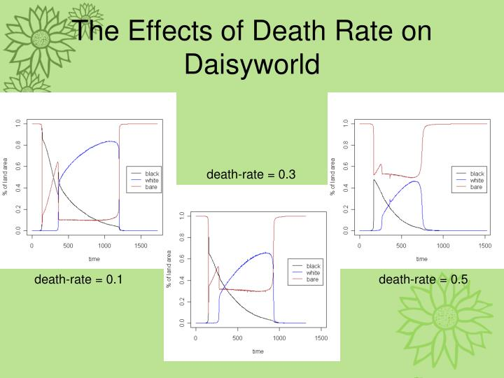 The Effects of Death Rate on Daisyworld