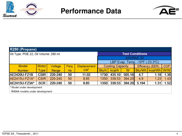 Performance Data