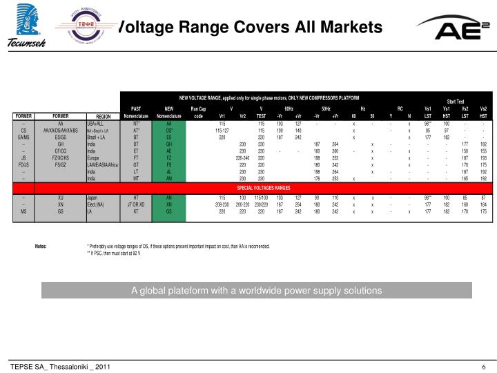 Voltage Range Covers All Markets