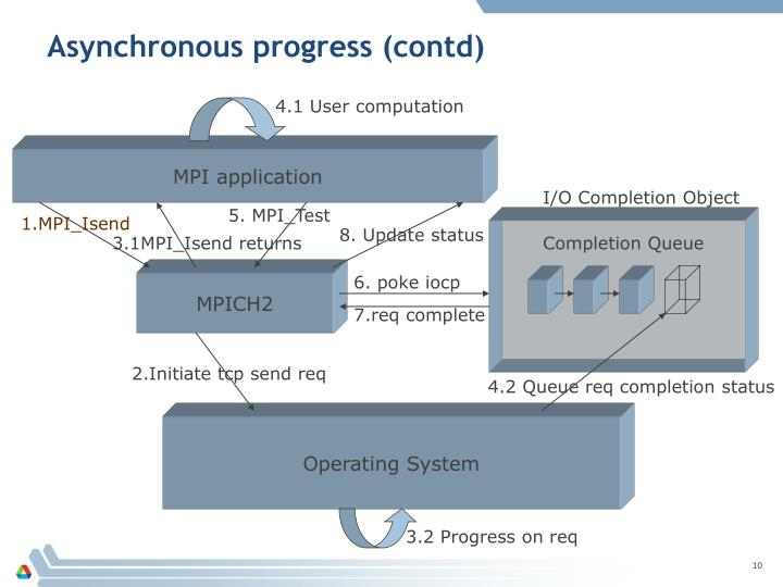 Asynchronous progress (contd)