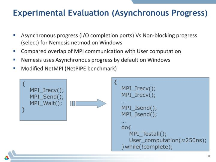 Experimental Evaluation (Asynchronous Progress)