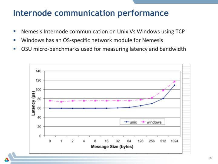 Internode communication performance