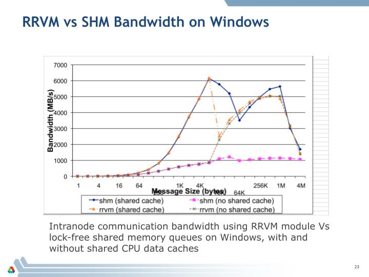 RRVM vs SHM Bandwidth on Windows