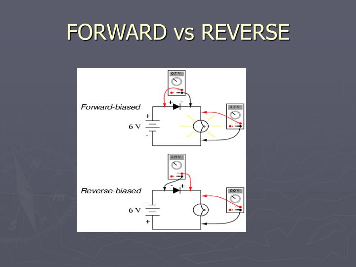 FORWARD vs REVERSE