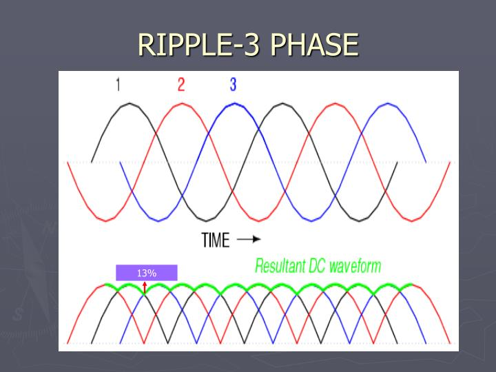 RIPPLE-3 PHASE