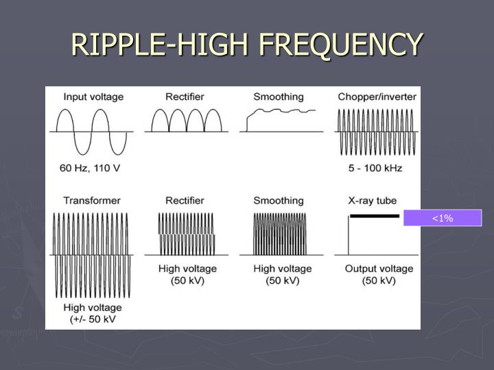 RIPPLE-HIGH FREQUENCY