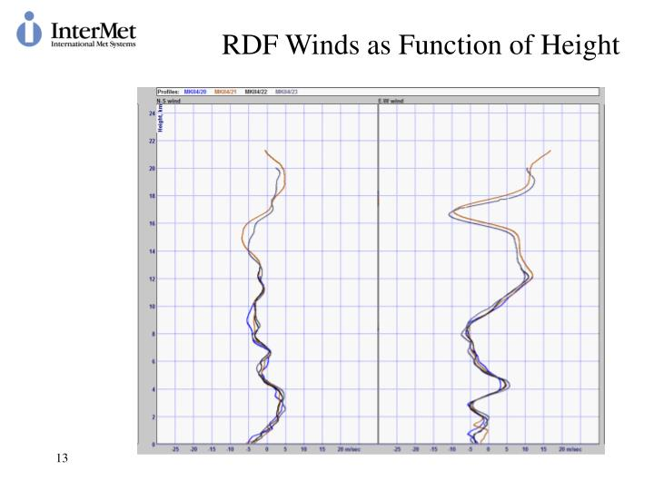 RDF Winds as Function of Height