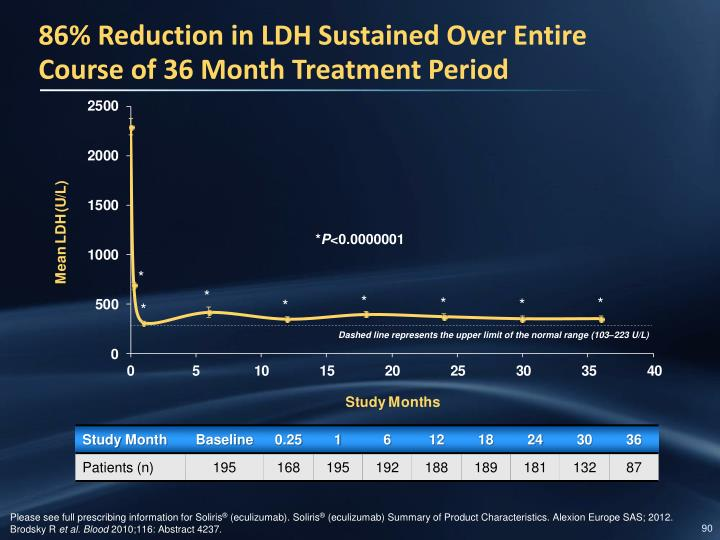 86% Reduction in LDH Sustained Over Entire