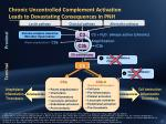 chronic uncontrolled c omplement activation leads to devastating consequences in pnh