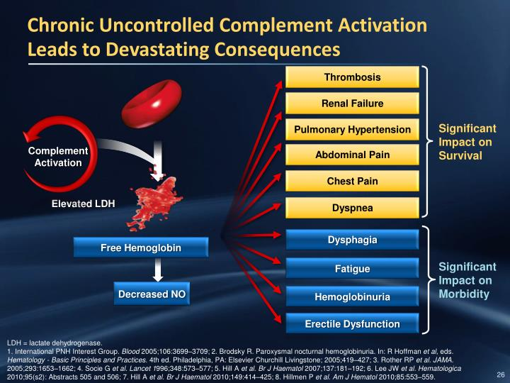 Chronic Uncontrolled Complement Activation Leads to Devastating Consequences