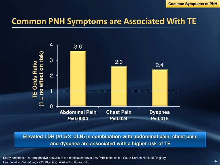 Common Symptoms of PNH