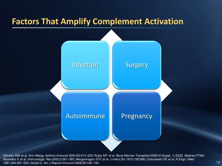 Factors That Amplify Complement Activation