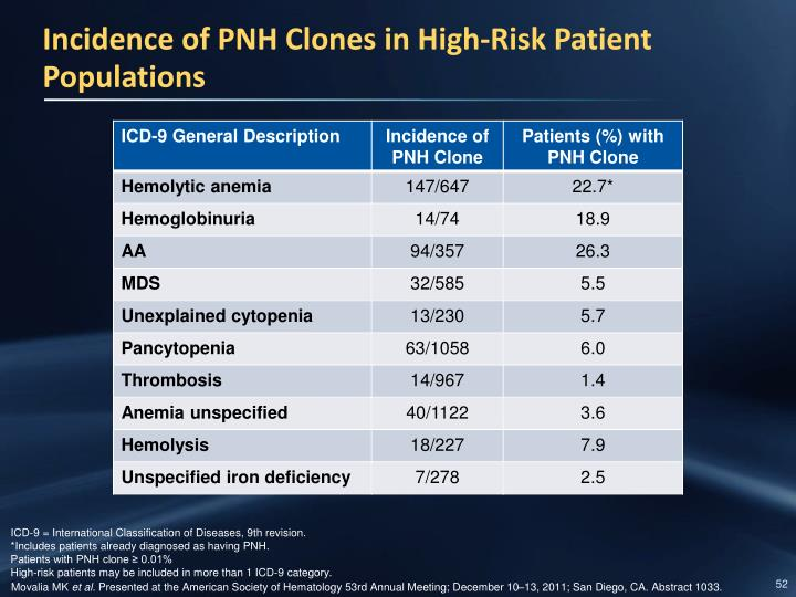 Incidence of PNH Clones in High-Risk Patient Populations