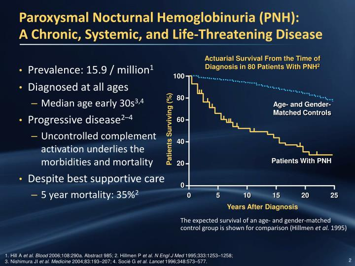 Paroxysmal nocturnal hemoglobinuria pnh a chronic systemic and life threatening disease