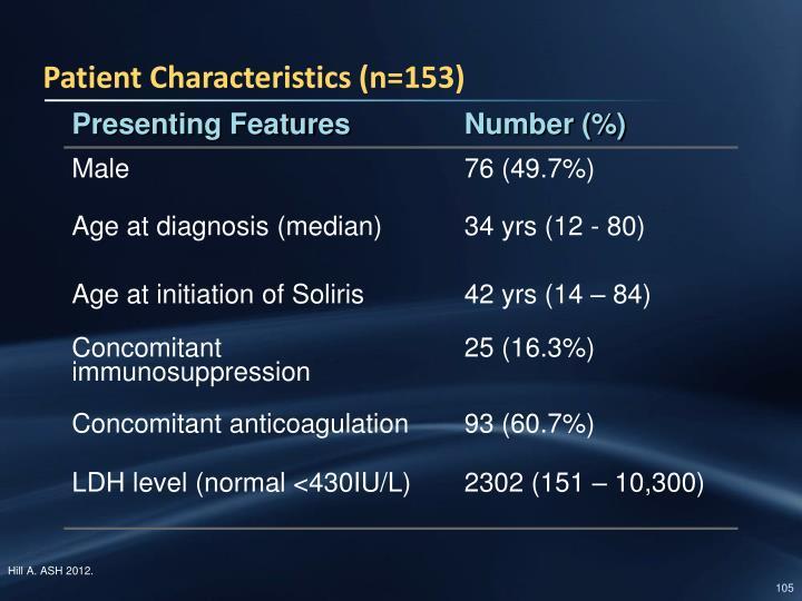 Patient Characteristics (n=153)