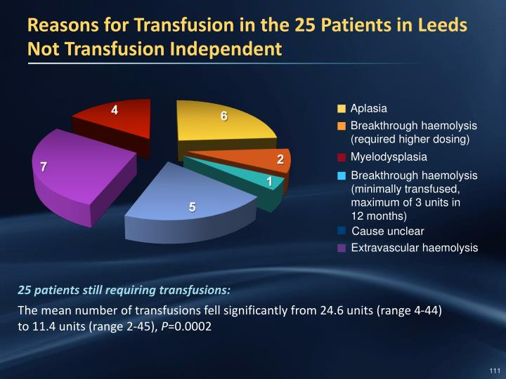 25 patients still requiring transfusions: