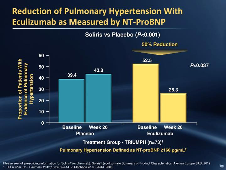 Reduction of Pulmonary Hypertension With