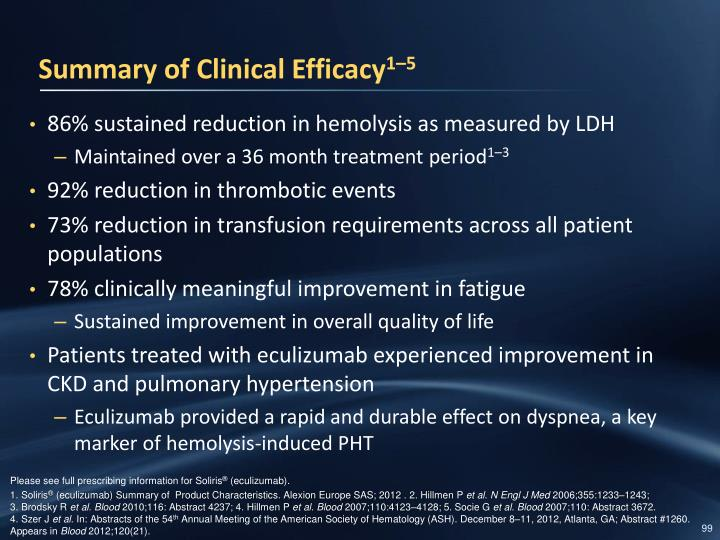 Summary of Clinical Efficacy