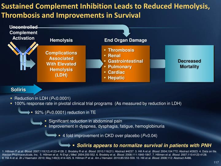 Sustained Complement Inhibition Leads to Reduced