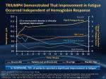 triumph demonstrated that improvement in fatigue occurred independent of hemoglobin response