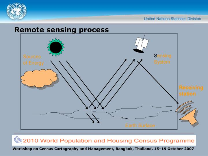 Remote sensing process