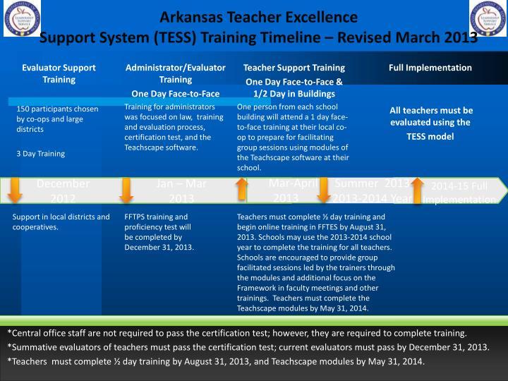 Arkansas Teacher Excellence