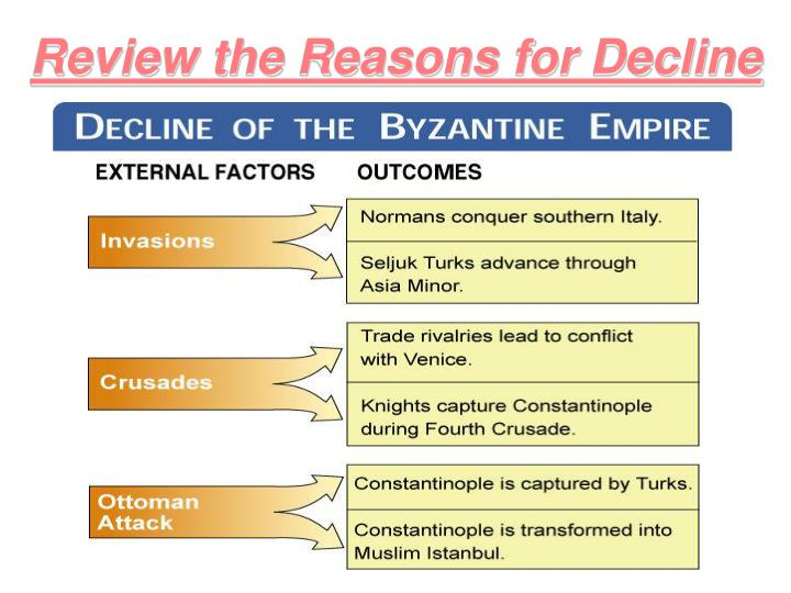 Review the Reasons for Decline