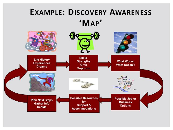 Example: Discovery Awareness 'Map'