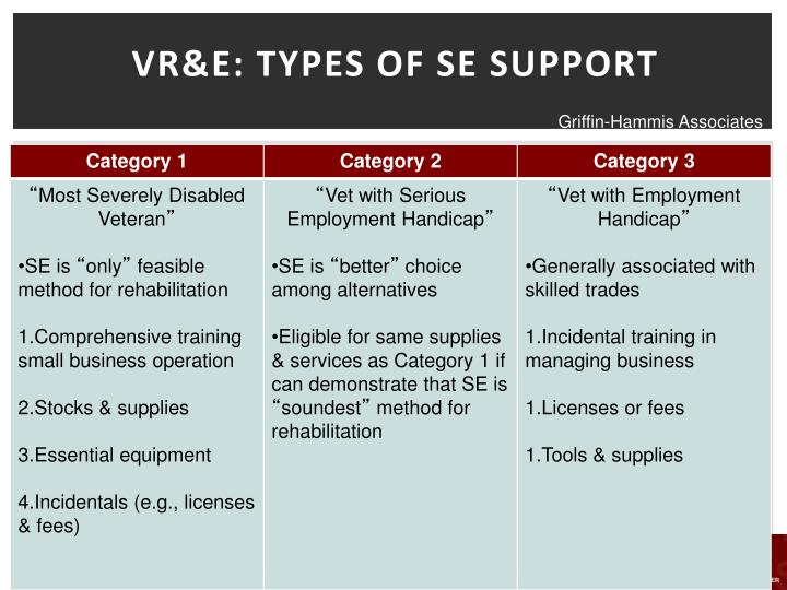 VR&E: TYPES OF SE SUPPORT
