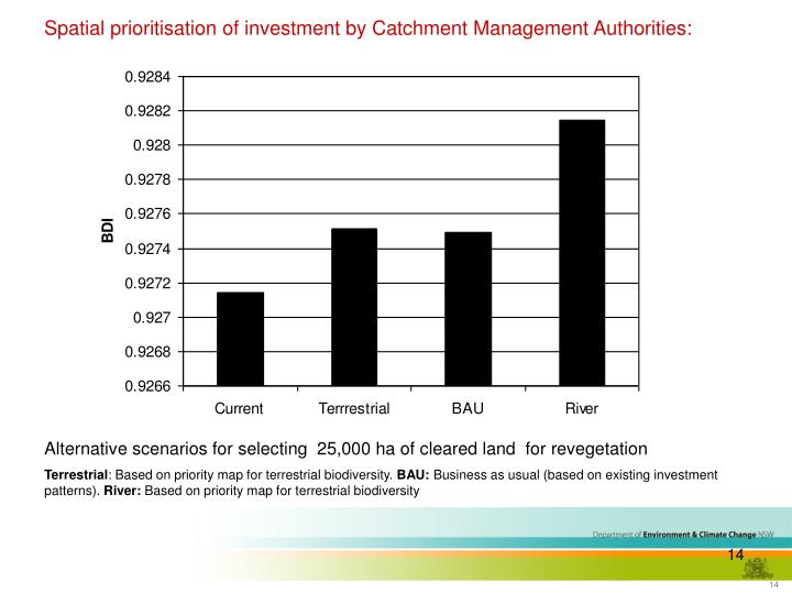 Spatial prioritisation of investment by Catchment Management Authorities: