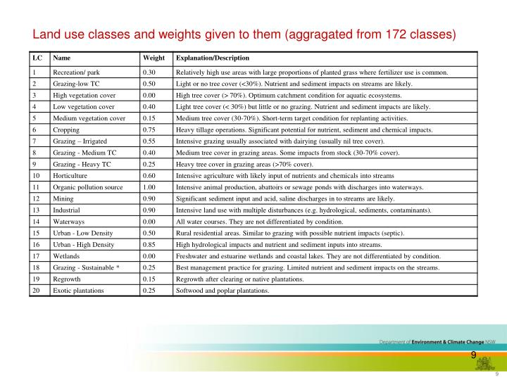 Land use classes and weights given to them (aggragated from 172 classes)