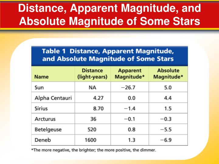 Distance, Apparent Magnitude, and Absolute Magnitude of Some Stars