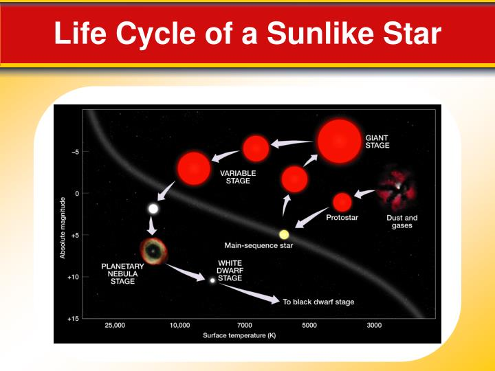Life Cycle of a Sunlike Star
