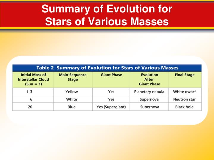 Summary of Evolution for