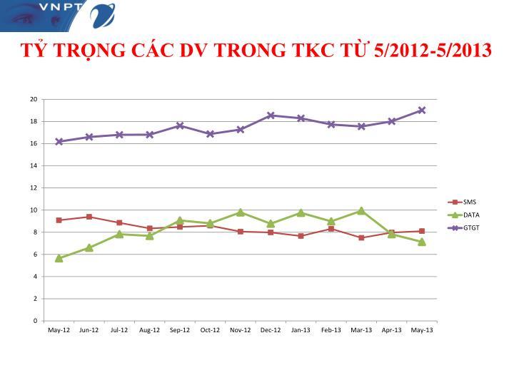 TỶ TRỌNG CÁC DV TRONG TKC TỪ 5/2012-5/2013