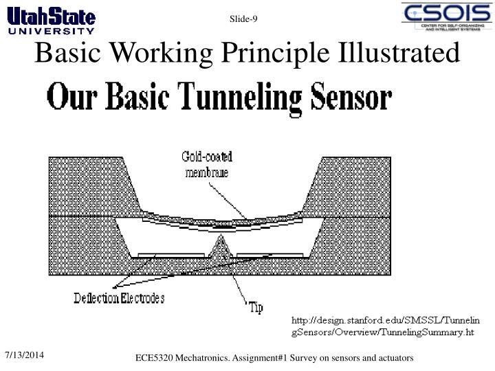 Basic Working Principle Illustrated