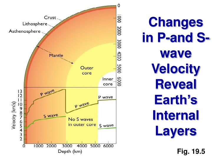 Changes in P-and S- wave Velocity Reveal Earth's Internal Layers