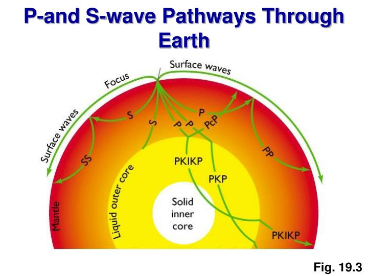 P-and S-wave Pathways Through Earth