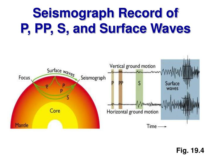 Seismograph Record of