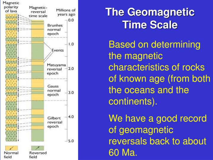 The Geomagnetic