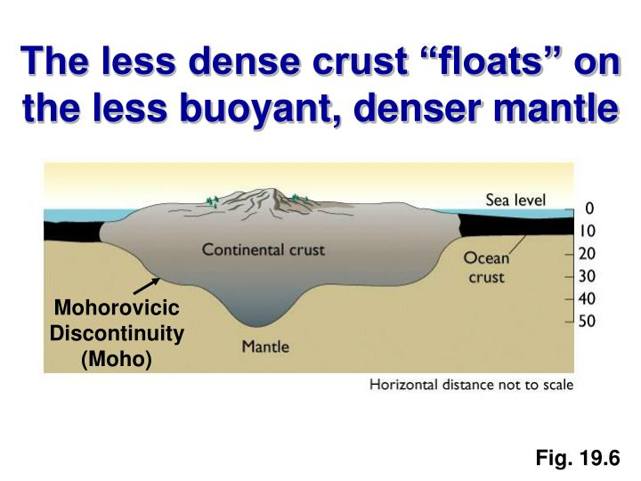 "The less dense crust ""floats"" on the less buoyant, denser mantle"