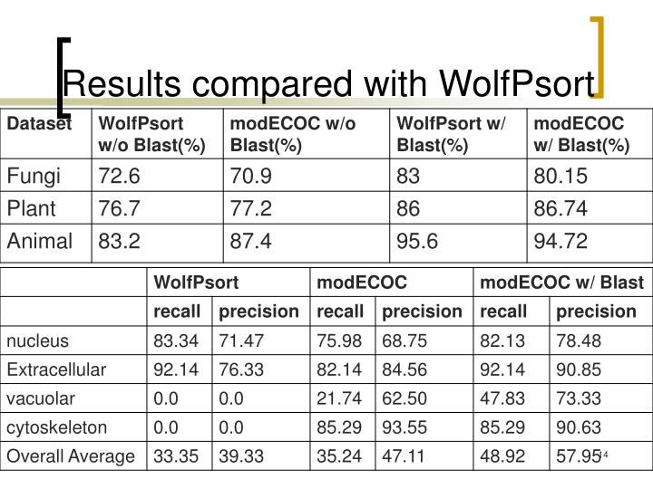 Results compared with WolfPsort