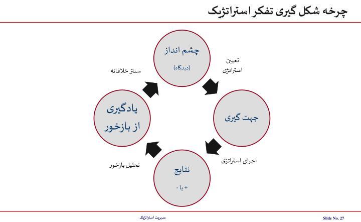 چرخه شکل گیری تفکر استراتژیک
