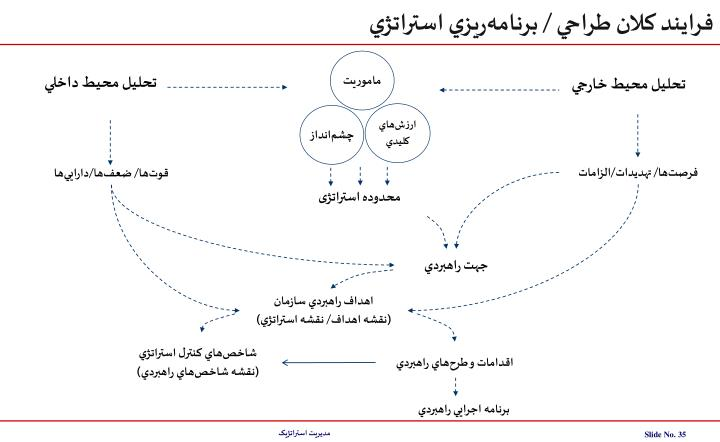فرايند کلان طراحي / برنامهريزي استراتژي