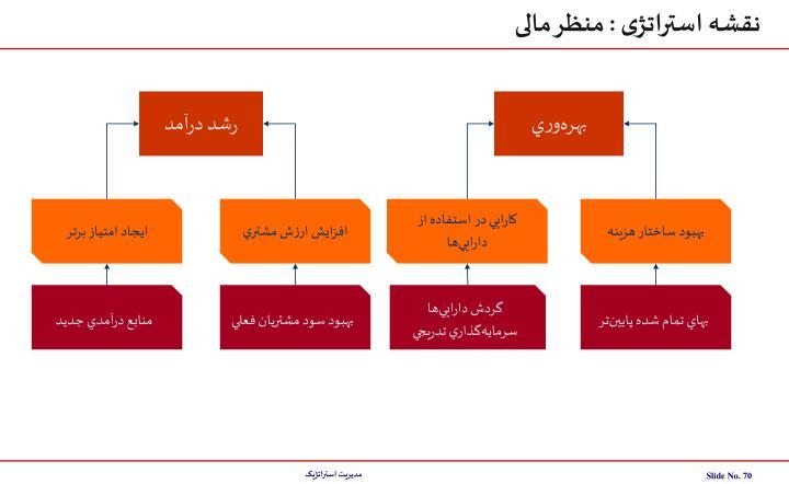 نقشه استراتژی : منظر مالی