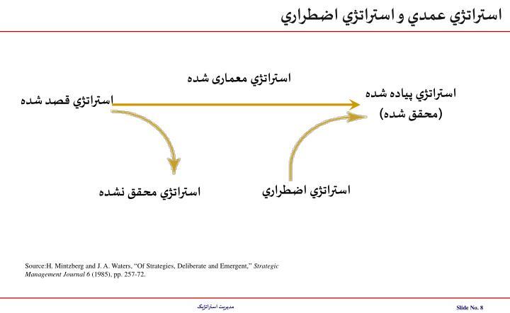 استراتژي عمدي و استراتژي اضطراري