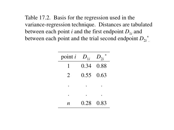 Table 17.2.  Basis for the regression used in the variance-regression technique.  Distances are tabulated between each point