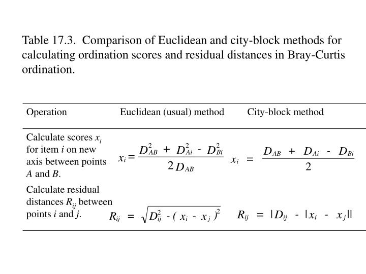 Table 17.3.  Comparison of Euclidean and city-block methods for calculating ordination scores and residual distances in Bray-Curtis ordination.