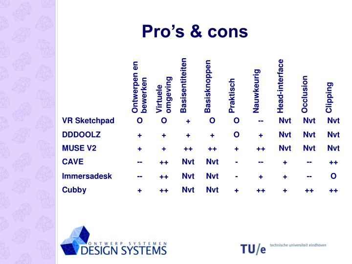 Pro's & cons