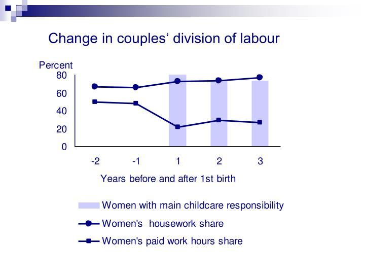 Change in couples' division of labour